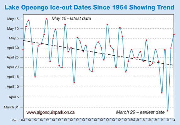 Lake Opeongo Ice Out