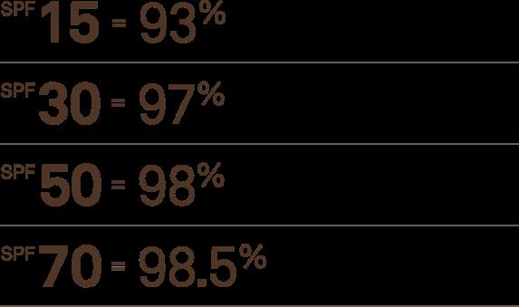 SPF Ratings