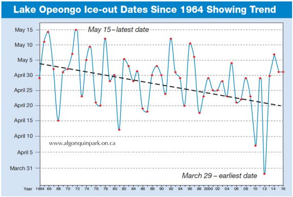 Opeongo Ice Out Graph 2016